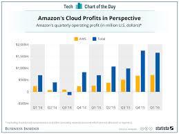 Amazon Web Services Profit Vs Total Amazon Profit Business Insider