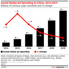 Social Media Ad Spending In China 2014 2019 Billions Of