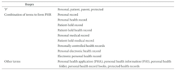 Personal Health Record Forms Personal Medical History Template Lovely Health Record Form