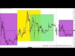 Avoid Trading Messy 5 Minute Forex Charts