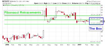The Nintendo Stock Otcmkts Ntdoy Chart Is Favoring The Bulls