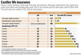 Sahara Agent Commission Chart Sbi Life Insurance Advisor Commission Chart Www