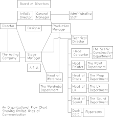 Theatre Organization Chart Project Management And The Theatre