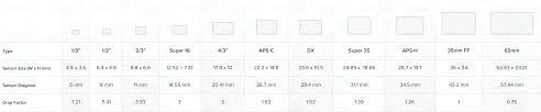 Crop Factor Chart Cvp Com Support Image Sensor Size Comparison