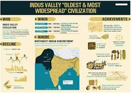 A New Chart Of History Poster Indus Valley Civilization Size A3 11 7 X 16 5 Inches