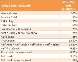 Dna Chart For Half Siblings How Much Dna Do Family Members Share With Cousin