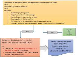 When Should I Make A Dangerous Goods Accident Or Incident