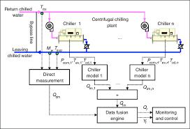 chiller plant schematic diagram wiring diagrams carrier 30gx chiller wiring diagram at Carrier Chiller Wiring Diagram