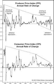 The Rundown On Runaway Inflation In One Chart A