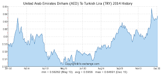 United Arab Emirates Dirham Aed To Turkish Lira Try