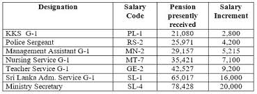 Sri Lanka Salary Anomalies Of Over 500 000 Pensioners To