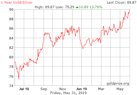 Silver Chart History 1 Year Gold Silver Ratio History