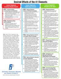 Marzano Elements Chart Desired Effects Of The 41 Elements