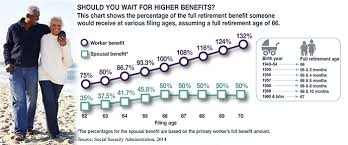 Social Security Chart 2014 File And Suspend A Flexible Social Security Strategy