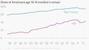 Year Round School Charts Share Of Americans Age 16 19 Enrolled In School