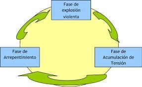 Resultado de imagen para el ciclo de la violencia