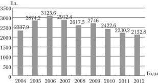 ПРЕСТУПНОСТЬ В РОССИИ И ЗАРУБЕЖНЫХ СТРАНАХ Современное состояние  Коэффициенты преступности по России число преступлений на 100 тыс населения в возрасте 14 лет