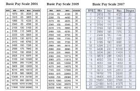 Basic Pay Scale Revision 2017 Third Time In The Govt Of