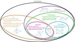 Venn Diagram Quadrilaterals