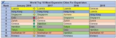 2018 Cost Of Living Chart International City Cost Of Living For Expatriate