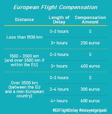 Flight Compensation Amounts Chart Eu Flight Delay