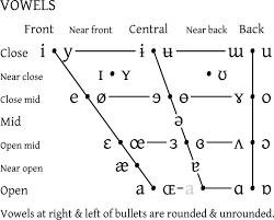 Articulatory Phonetics Chart Vowel Chart Language Pronunciation E Course The Mimic Method