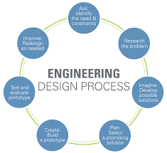 Engineering Design Process Chart Engineering Product Development Process Flowchart Www
