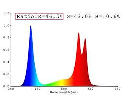 Light Spectrum Plant Growth Chart Www Bedowntowndaytona Com
