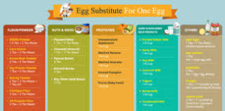 Healthy Food Replacement Chart Egg Substitutes 101 Top 31 Substitutes For Eggs Egg