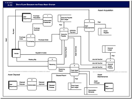 Fixed Assets Cycle Flow Chart Payroll Processing And Fixed Asset Procedures The Conceptual