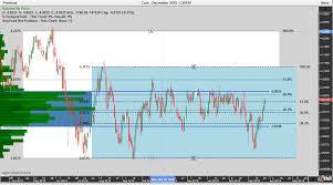 Chart View Cbot Corn Futures By Jeff Gilfillan