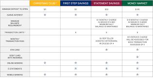 Christmas Savings Plan Chart Open Personal Savings Account First Savings Bank In Indiana