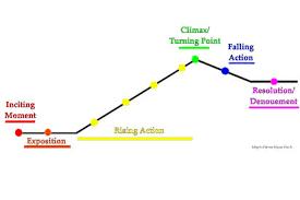 Plot Climax Chart Plot Diagram Around The World In 80 Days