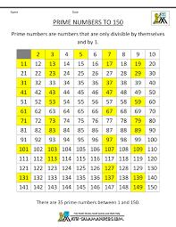 Prime Number Chart To 200 Prime Number Chart 1 To 200 Www Bedowntowndaytona Com