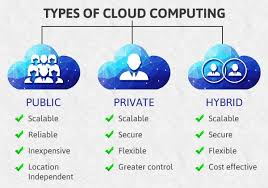 Types Of Clouds Ppt Types Of Cloud Computing Advantages And Disadvantages