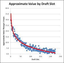 Nfl Trade Value Chart Creating A Draft Value Chart Part Ii