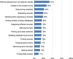 how college students use the web to conduct everyday life research results are ranked from most to least agreed statements about student difficulties everyday life research responses for ldquostrongly agreedrdquo and ldquo