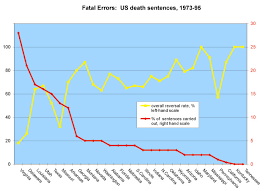Statistics And Error Rates In Death Penalty Cases