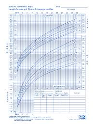 Boy Growth Chart Birth To 36 Month Birth To 36 Months Growth Chart Boy Best Picture Of Chart