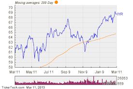 Ishares Dow Jones U S Real Estate Index Fund Experiences