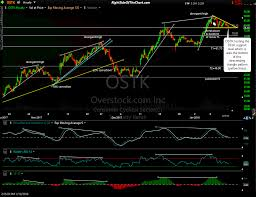 Ostk Swing Trade Testing Support Right Side Of The Chart