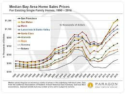 Housing Prices Bay Area Chart Ups Downs In Bay Area Real Estate Markets John Twomey