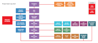 Erp Chart Anatomy Of An Erp Project Team I Love Oracle
