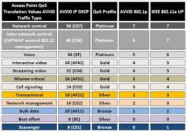 I Wifi Color Coded Qos Chart From The Voice Over
