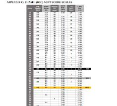 Pt Test Chart Army Males Studious Male Army Pt Test Chart New Army Pt Test Standards