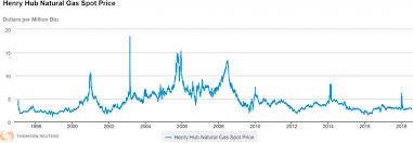 Unusual Nat Gas Spot Price Chart 2019