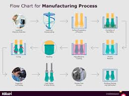 Flow Chart For Manufacturing Process Choosing The Optimum