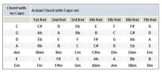 Capo Chart Custom How Capo Works Erkaljonathandedecker
