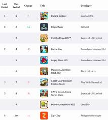 Weekly Uk App Store Charts Fidget Spin Most Downloaded Game
