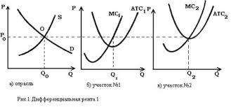 Курсовая работа Земля как фактор производства  выражаемое кривой s Как всегда рыночное равновесие установится в точке пересечения кривых О Для сельскохозяйственных производителей представляющих